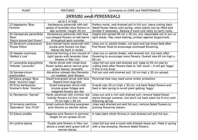 MASTER Ruth's Garden Plant Guide 091215_Page_3