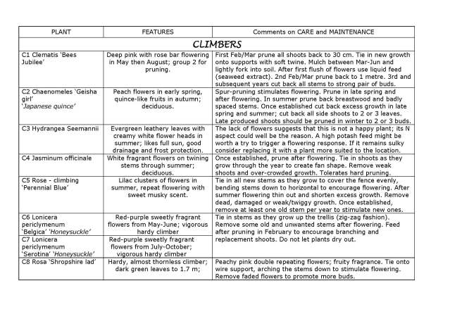 MASTER Ruth's Garden Plant Guide 091215_Page_5