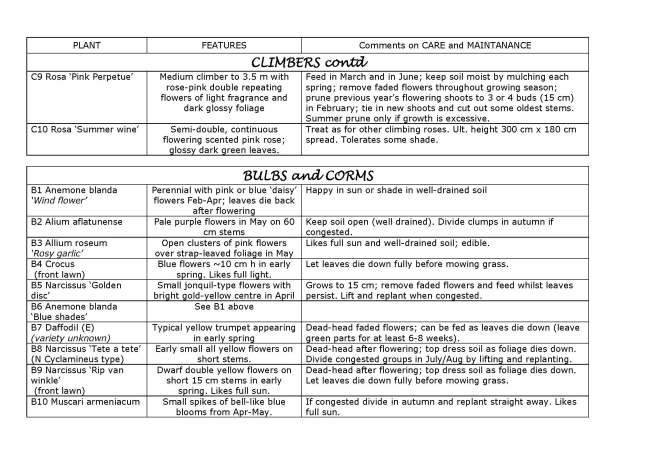 MASTER Ruth's Garden Plant Guide 091215_Page_6